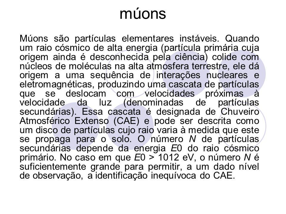 múons