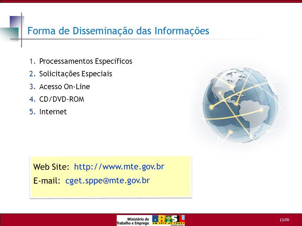 Forma de Disseminação das Informações