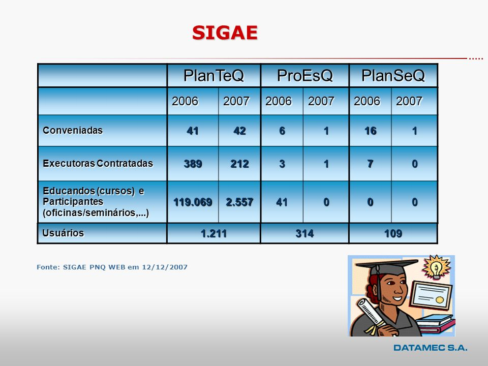 SIGAE PlanTeQ ProEsQ PlanSeQ 2006 2007 41 42 6 1 16 389 212 3 7