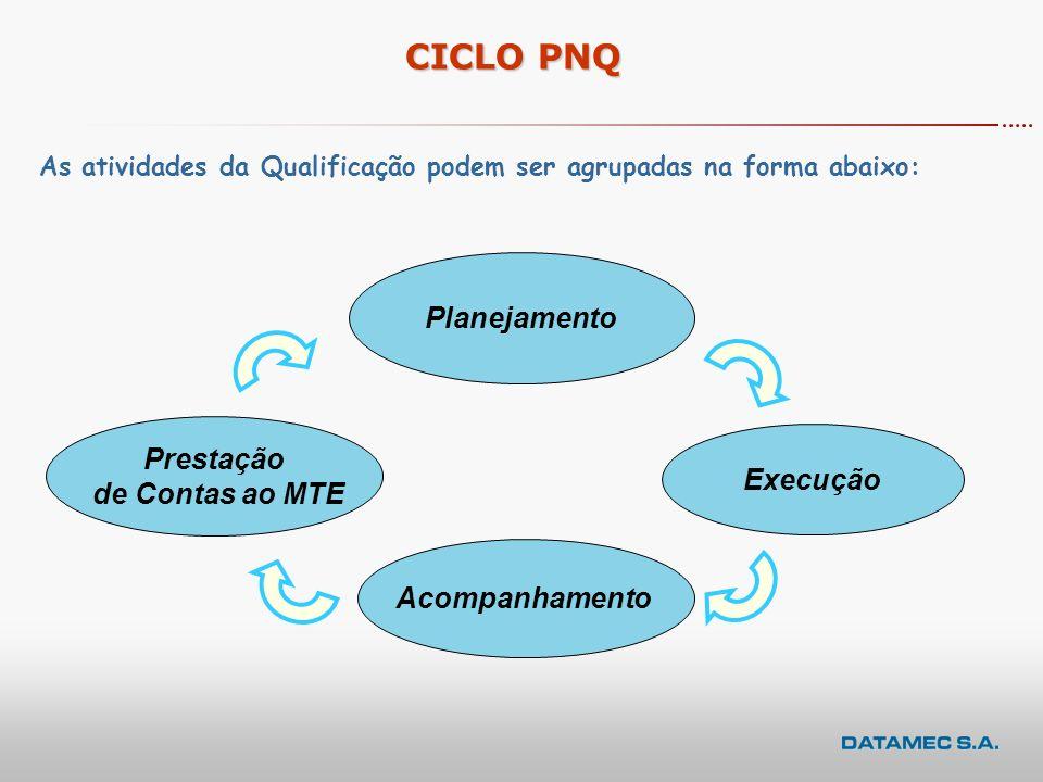 CICLO PNQ Planejamento Prestação de Contas ao MTE Execução