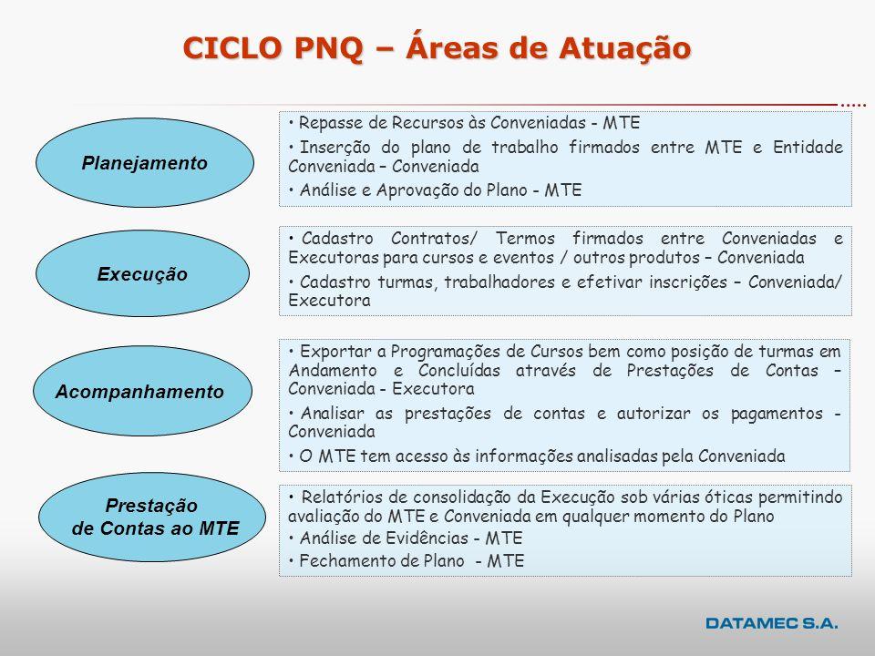 CICLO PNQ – Áreas de Atuação