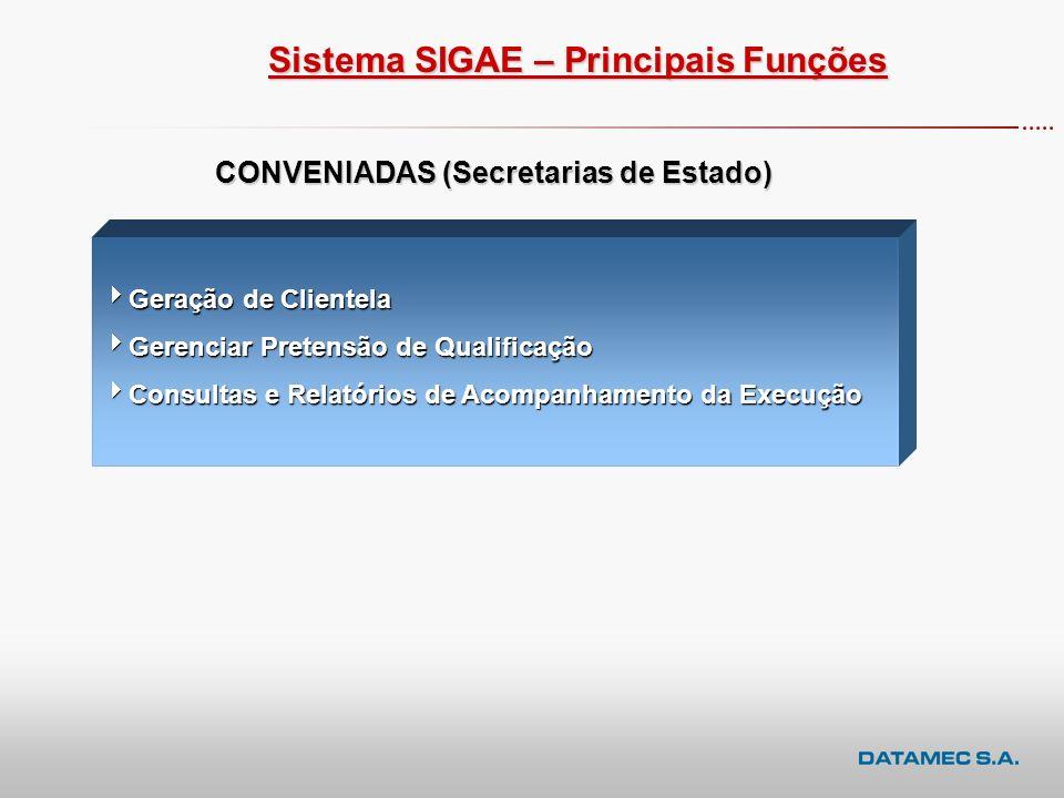 Sistema SIGAE – Principais Funções CONVENIADAS (Secretarias de Estado)