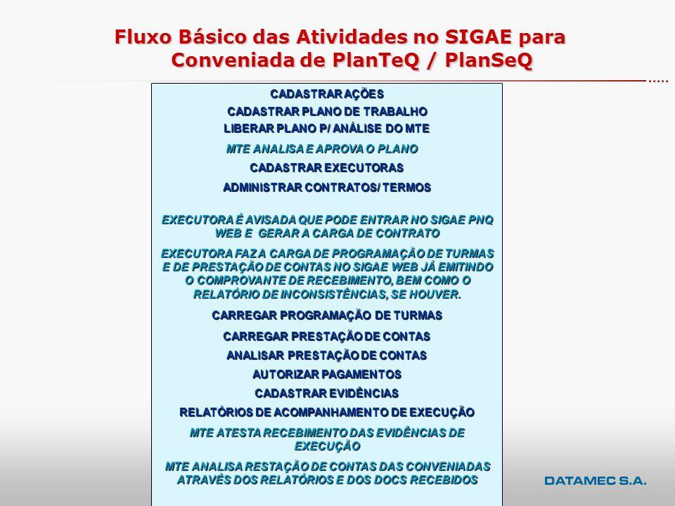 Fluxo Básico das Atividades no SIGAE para Conveniada de PlanTeQ / PlanSeQ
