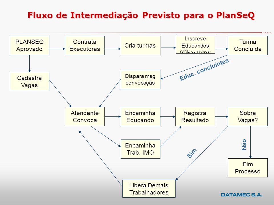 Fluxo de Intermediação Previsto para o PlanSeQ