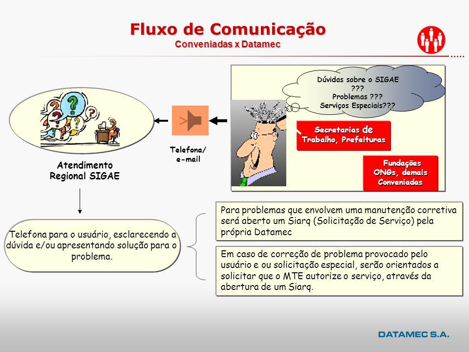 Fluxo de Comunicação Conveniadas x Datamec
