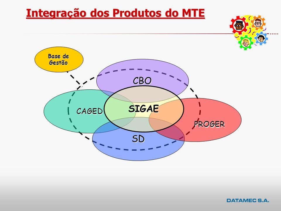 Integração dos Produtos do MTE