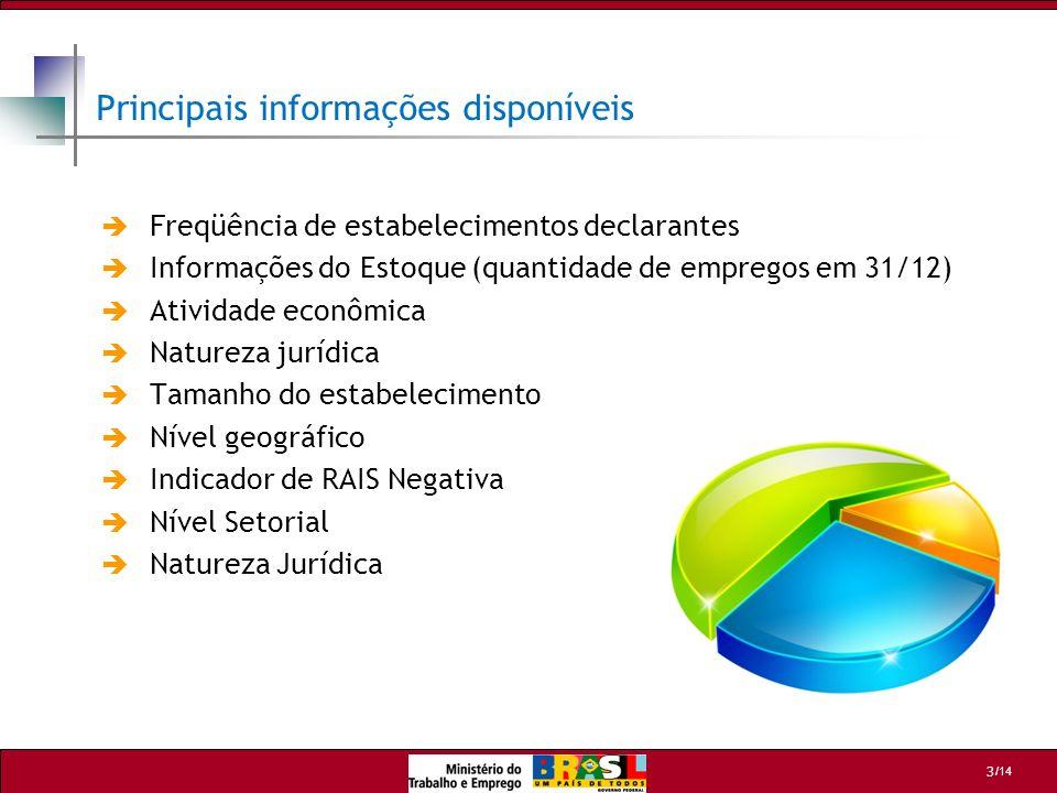 Principais informações disponíveis