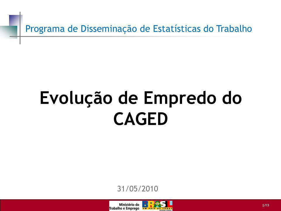 Evolução de Empredo do CAGED