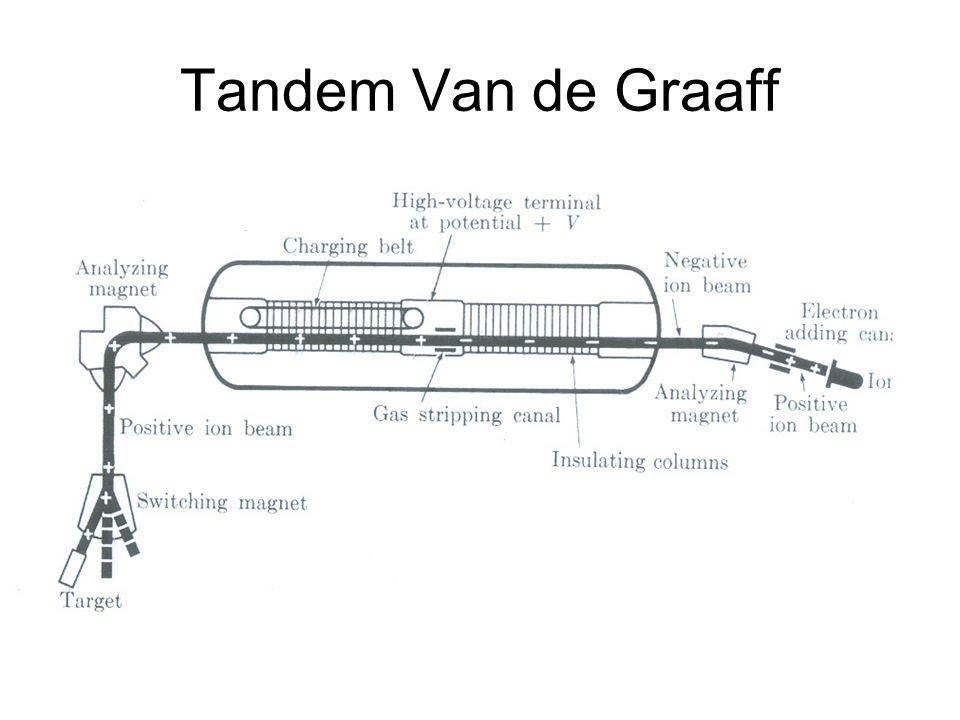 Tandem Van de Graaff