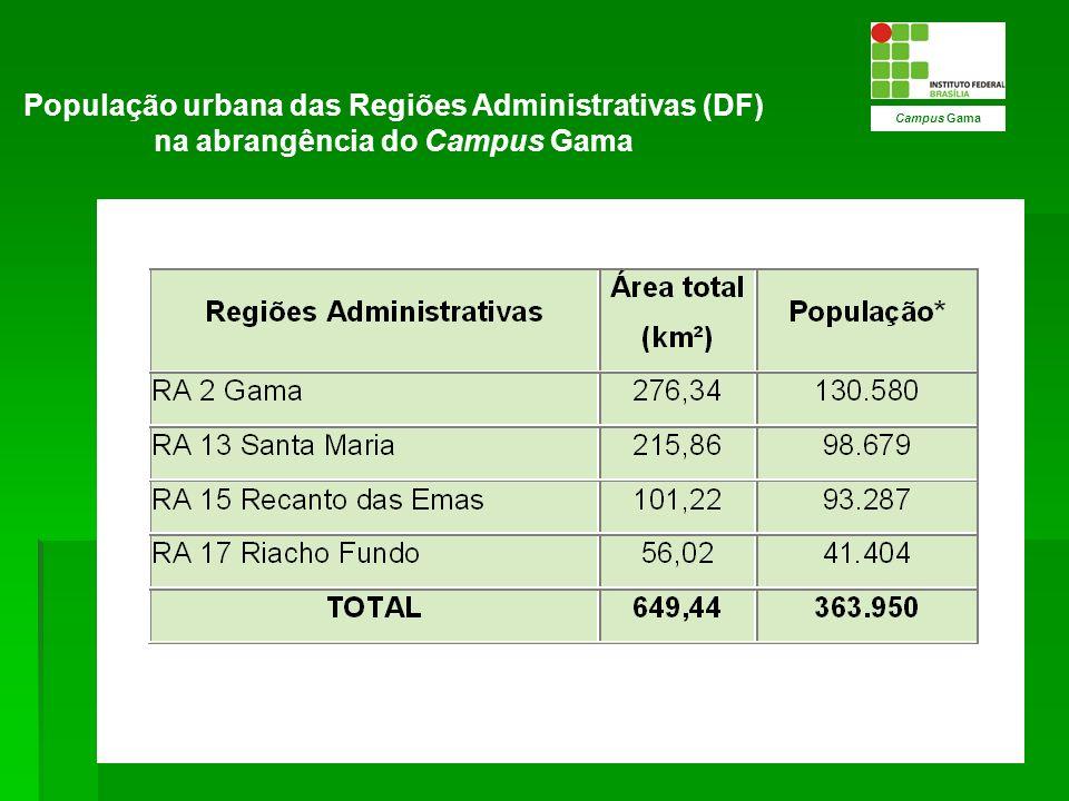População urbana das Regiões Administrativas (DF) na abrangência do Campus Gama