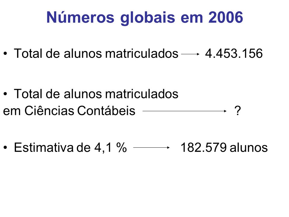 Números globais em 2006 Total de alunos matriculados 4.453.156