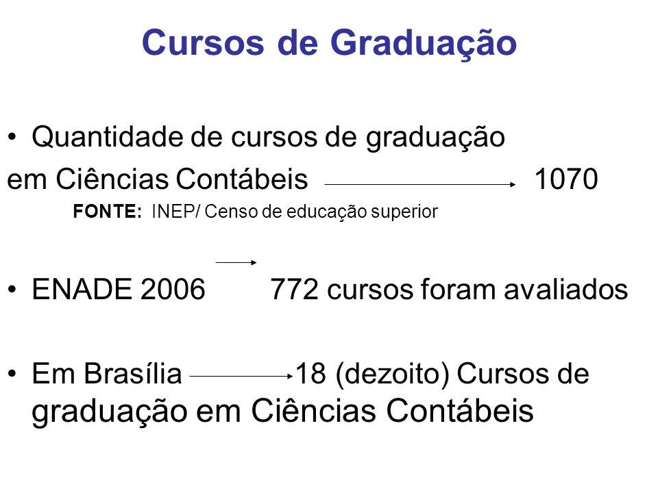 Cursos de Graduação Quantidade de cursos de graduação