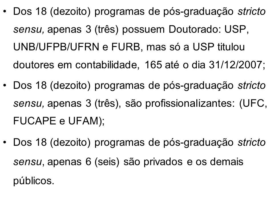 Dos 18 (dezoito) programas de pós-graduação stricto sensu, apenas 3 (três) possuem Doutorado: USP, UNB/UFPB/UFRN e FURB, mas só a USP titulou doutores em contabilidade, 165 até o dia 31/12/2007;