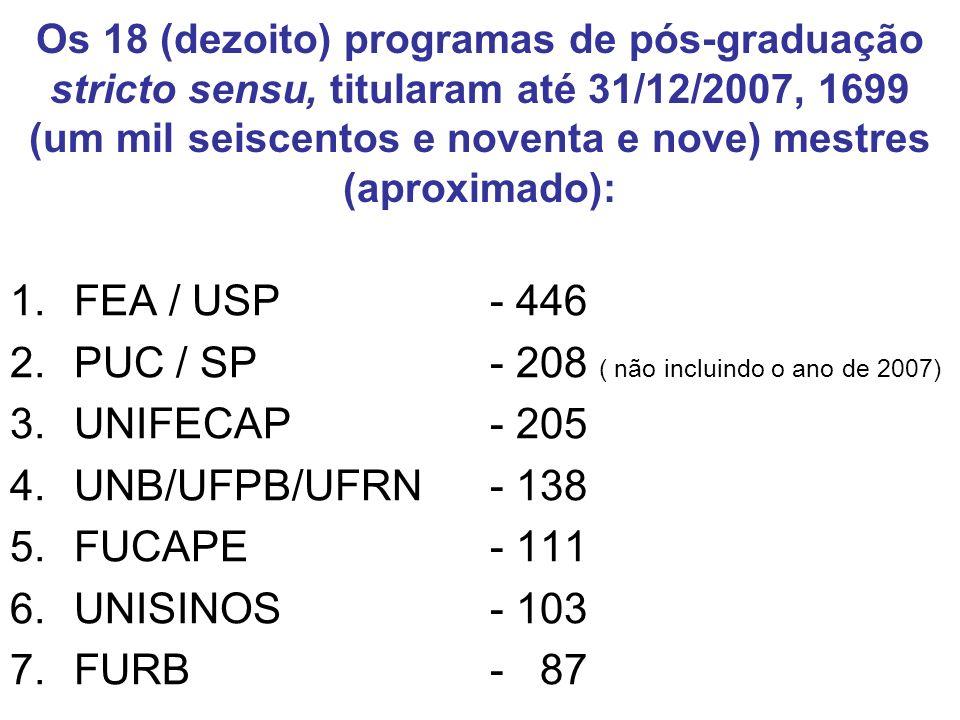PUC / SP - 208 ( não incluindo o ano de 2007) UNIFECAP - 205