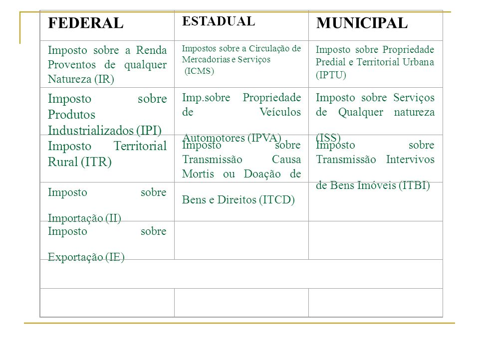 FEDERAL MUNICIPAL ESTADUAL