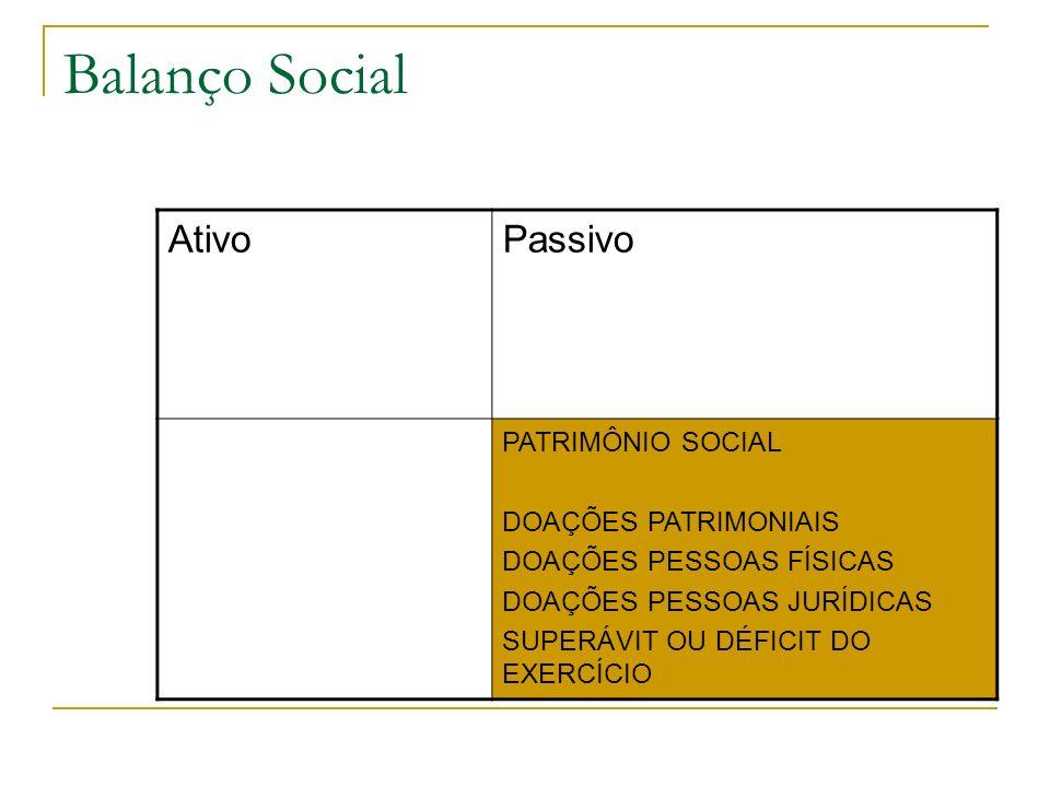 Balanço Social Ativo Passivo PATRIMÔNIO SOCIAL DOAÇÕES PATRIMONIAIS