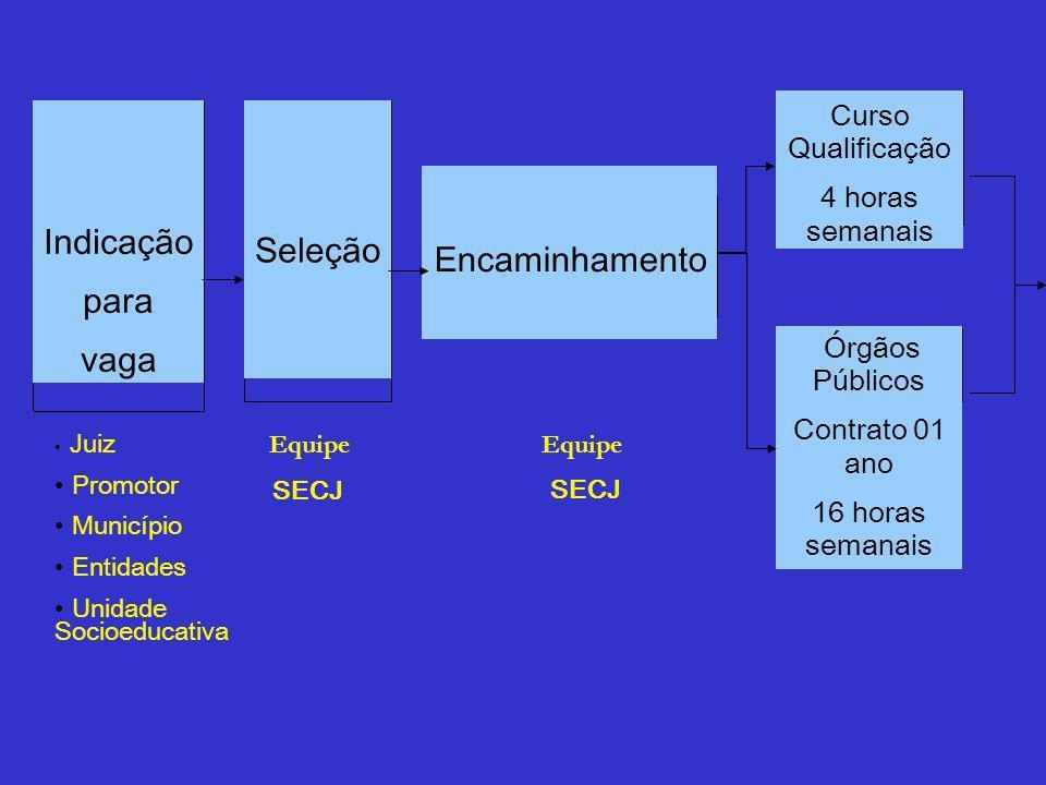 Indicação Seleção para Encaminhamento vaga Curso Qualificação