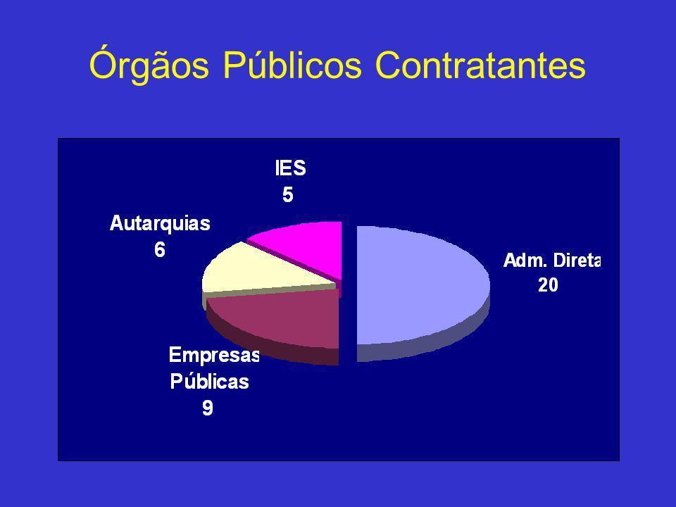 Órgãos Públicos Contratantes