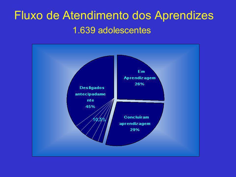Fluxo de Atendimento dos Aprendizes 1.639 adolescentes