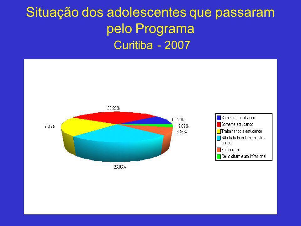 Situação dos adolescentes que passaram pelo Programa Curitiba - 2007