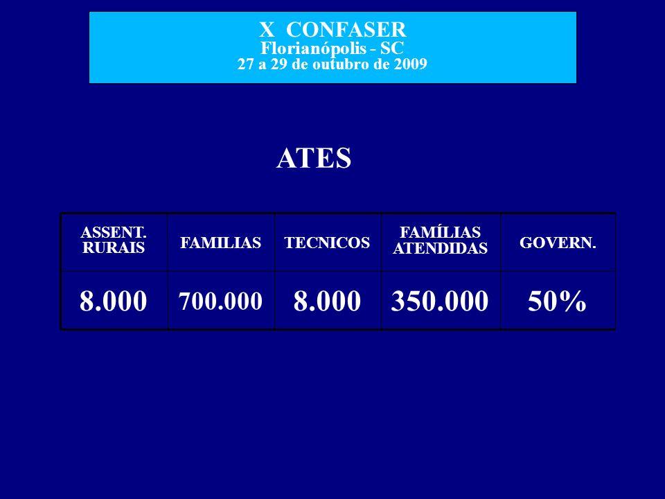 ATES 50% 350.000 8.000 700.000 GOVERN. FAMÍLIAS ATENDIDAS TECNICOS