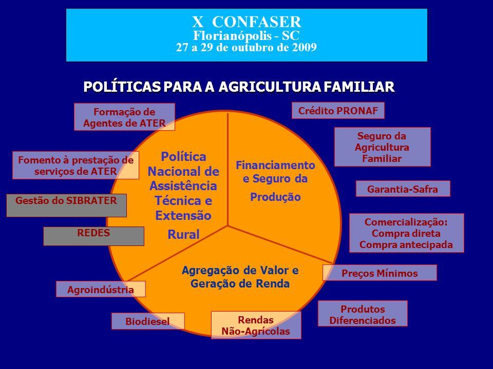 POLÍTICAS PARA A AGRICULTURA FAMILIAR