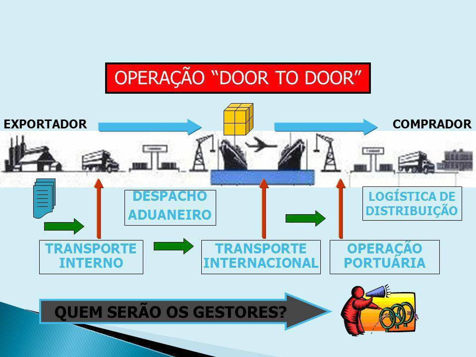 LOGÍSTICA DE DISTRIBUIÇÃO TRANSPORTE INTERNACIONAL