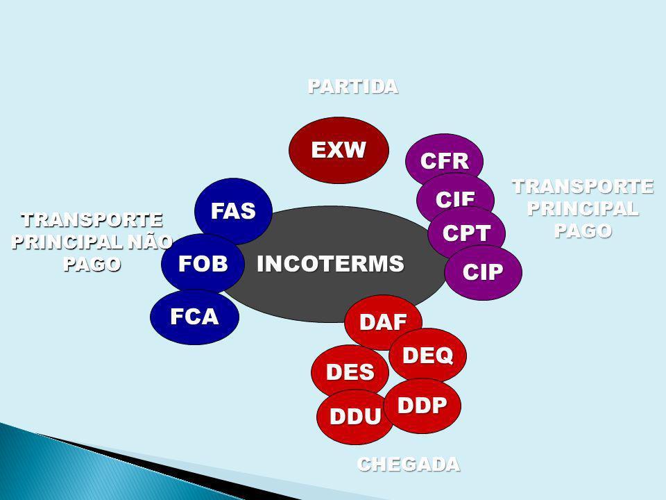 EXW CFR CIF FAS CPT INCOTERMS FOB CIP FCA DAF DEQ DES DDP DDU PARTIDA