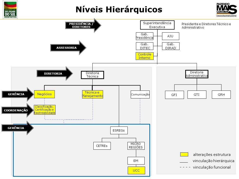 Níveis Hierárquicos alterações estrutura ___ vinculação hierárquica