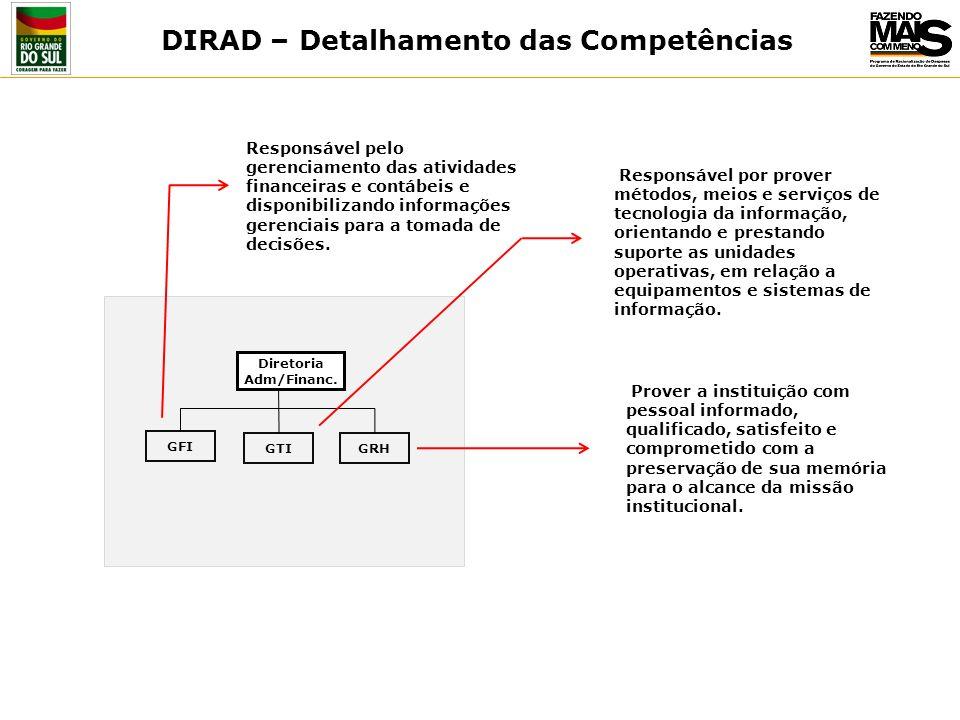 DIRAD – Detalhamento das Competências
