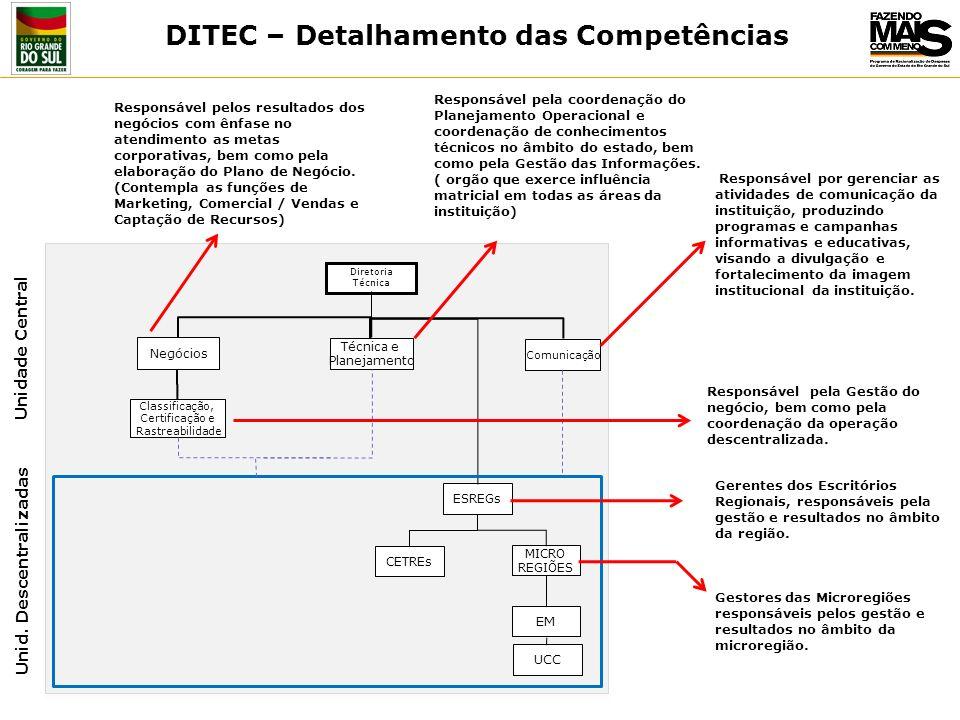 DITEC – Detalhamento das Competências Unid. Descentralizadas