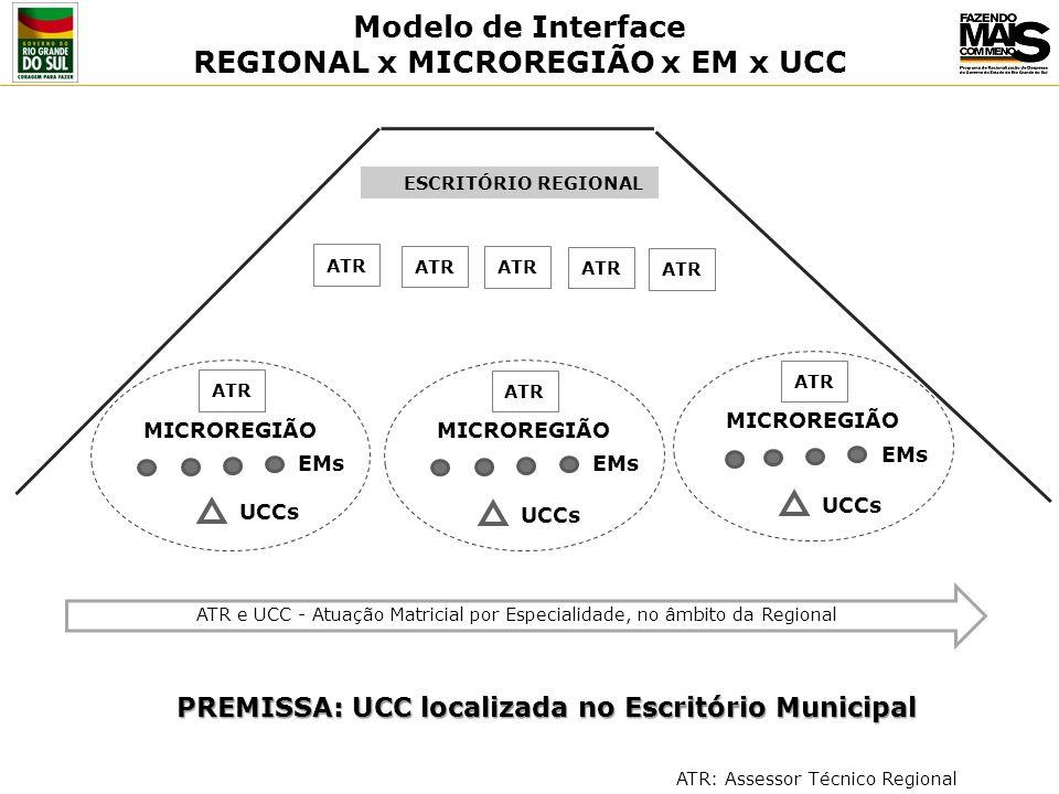 REGIONAL x MICROREGIÃO x EM x UCC