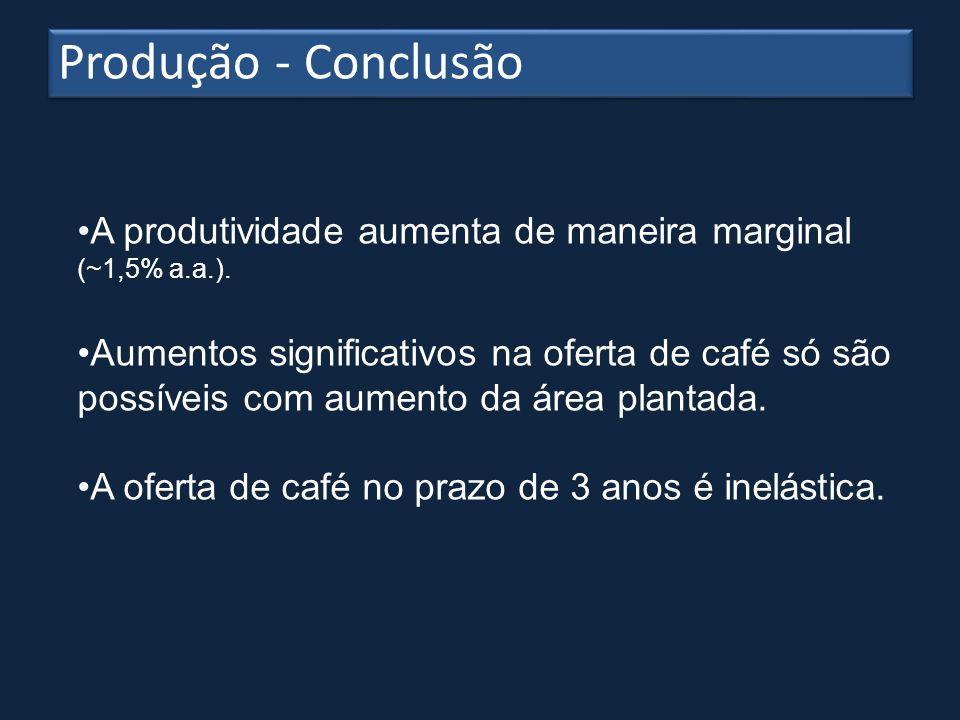 Produção - ConclusãoA produtividade aumenta de maneira marginal (~1,5% a.a.).