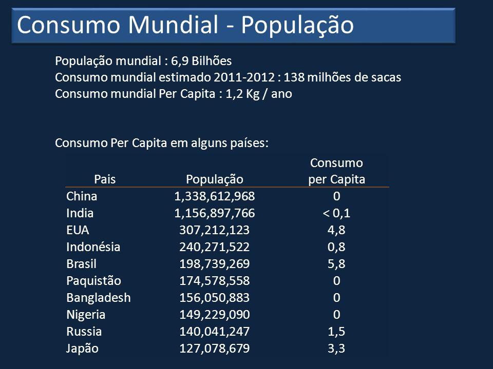 Consumo Mundial - População
