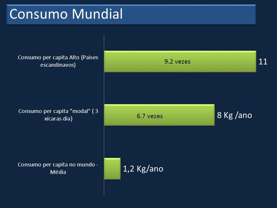 Consumo Mundial