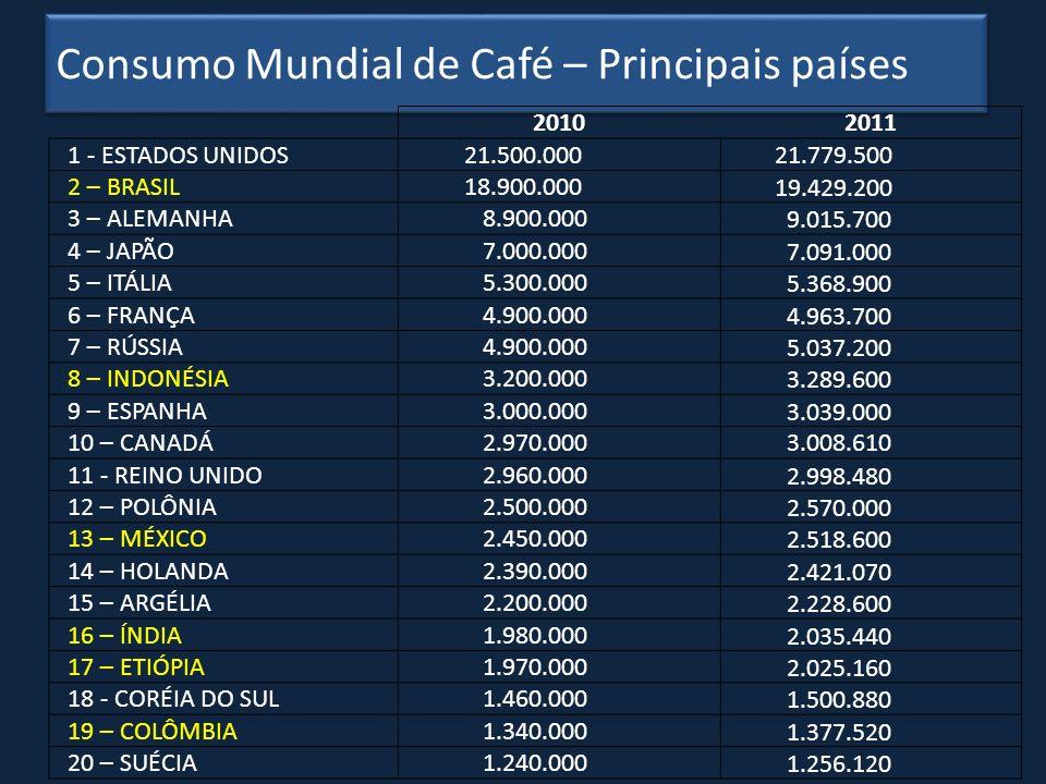 Consumo Mundial de Café – Principais países
