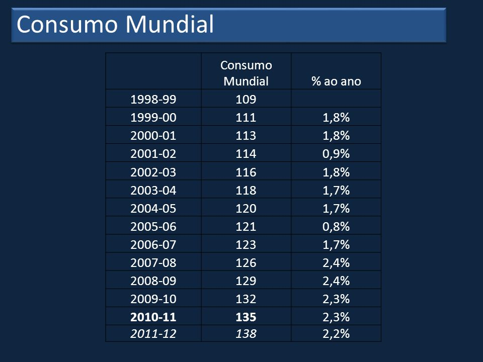 Consumo Mundial Consumo Mundial % ao ano 1998-99 109 1999-00 111 1,8%