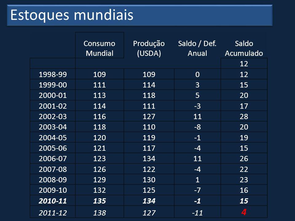 Estoques mundiais 4 Consumo Mundial Produção (USDA) Saldo / Def. Anual