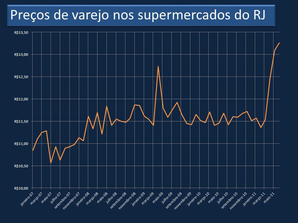 Preços de varejo nos supermercados do RJ
