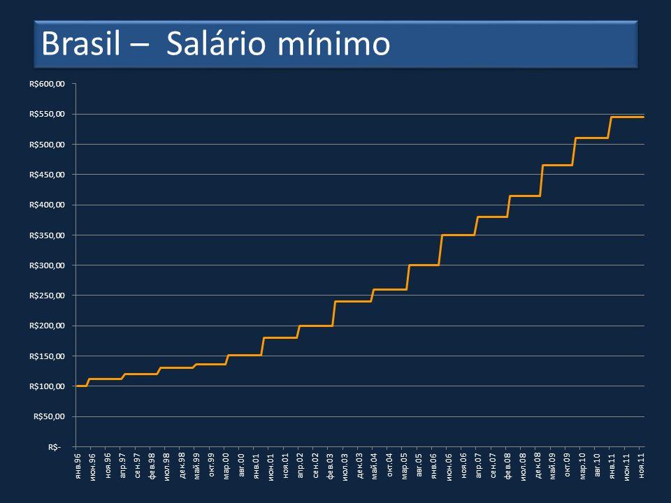Brasil – Salário mínimo