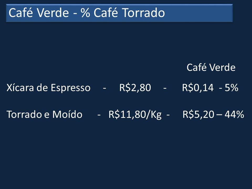 Café Verde - % Café Torrado