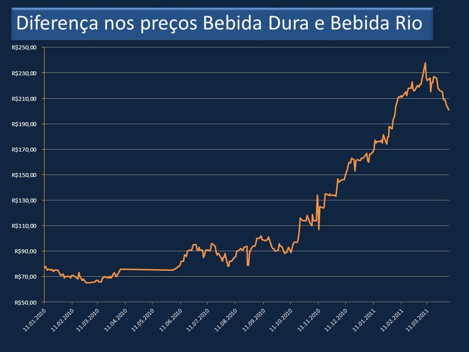 Diferença nos preços Bebida Dura e Bebida Rio