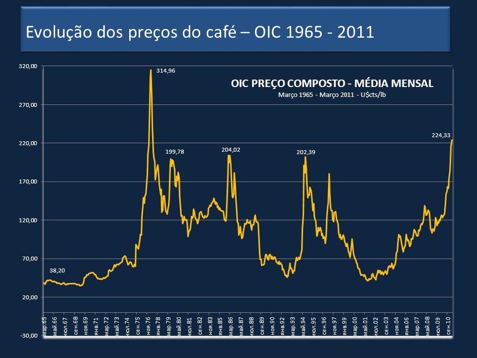 Evolução dos preços do café – OIC 1965 - 2011