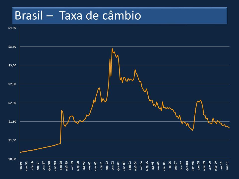 Brasil – Taxa de câmbio