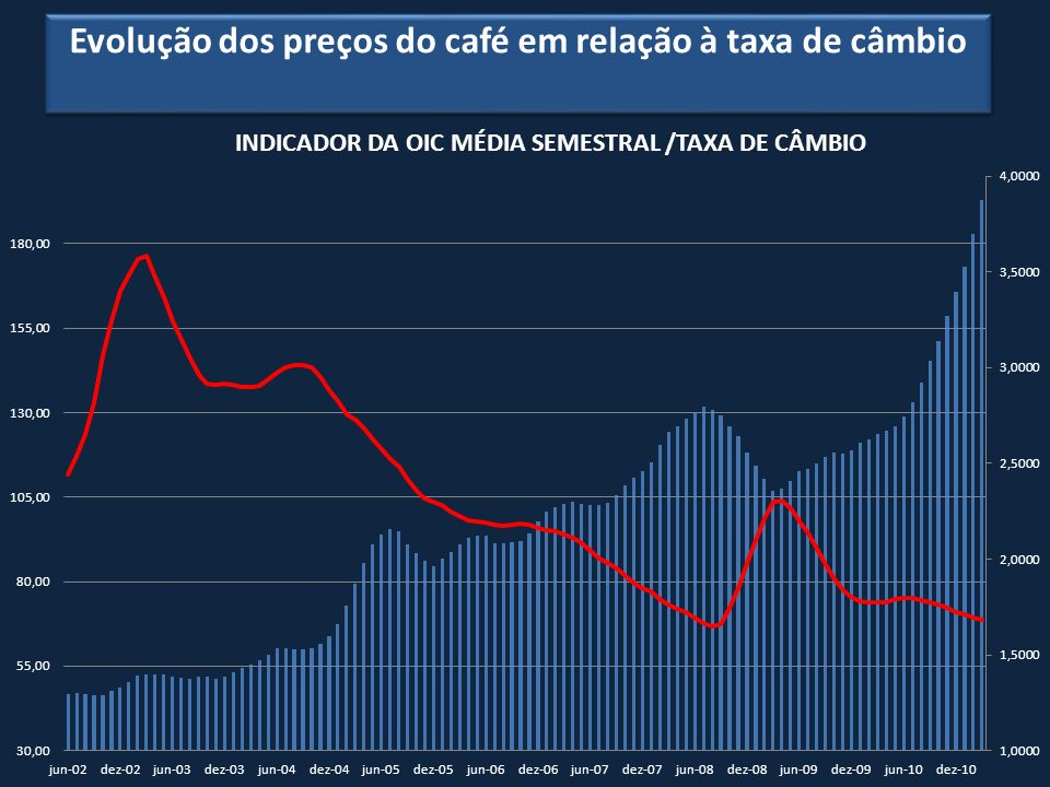 Evolução dos preços do café em relação à taxa de câmbio