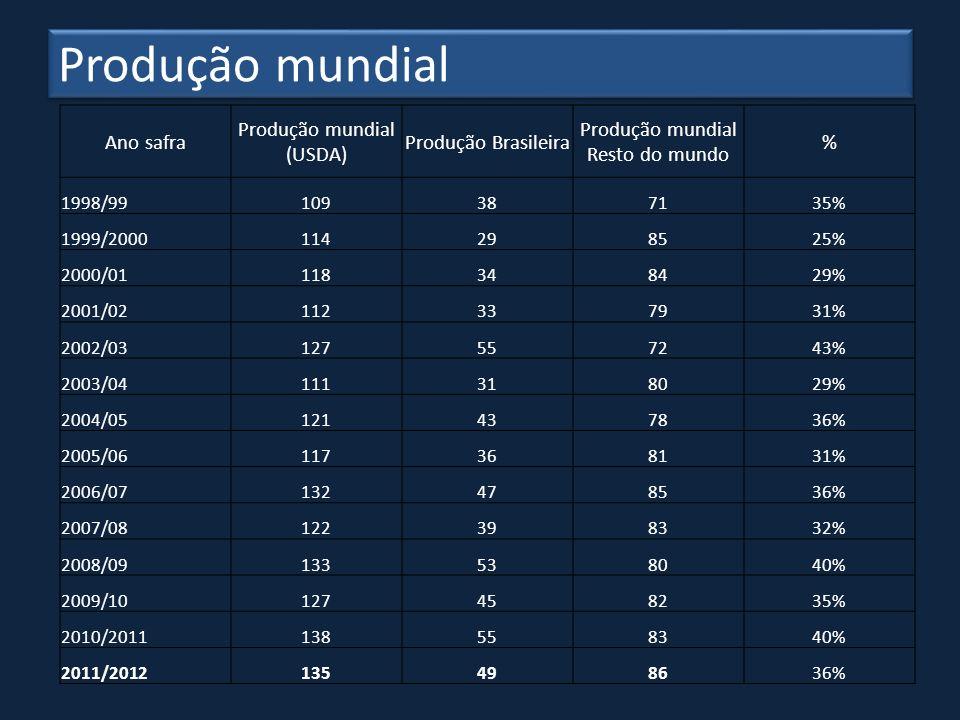 Produção mundial (USDA)