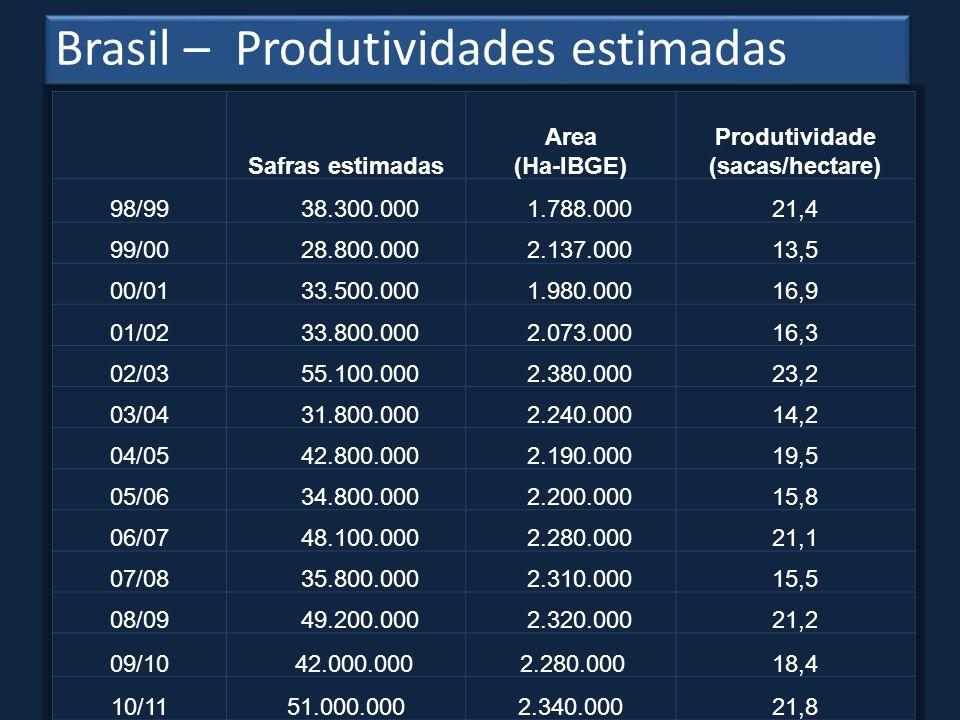 Produtividade (sacas/hectare)