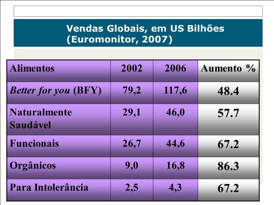 Vendas Globais, em US Bilhões (Euromonitor, 2007)
