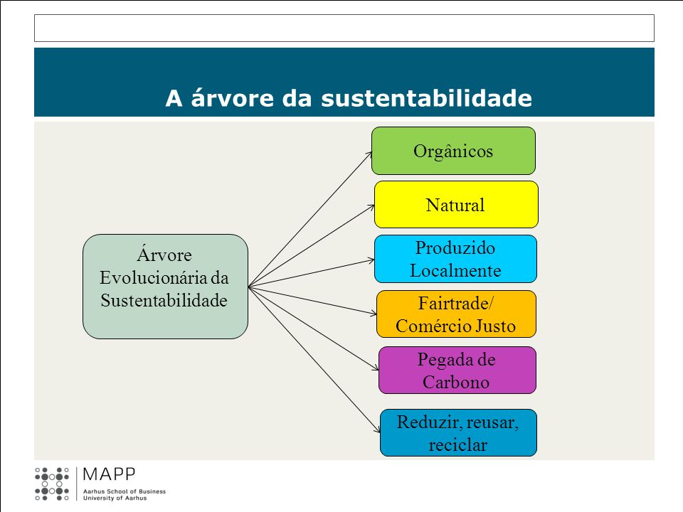 A árvore da sustentabilidade