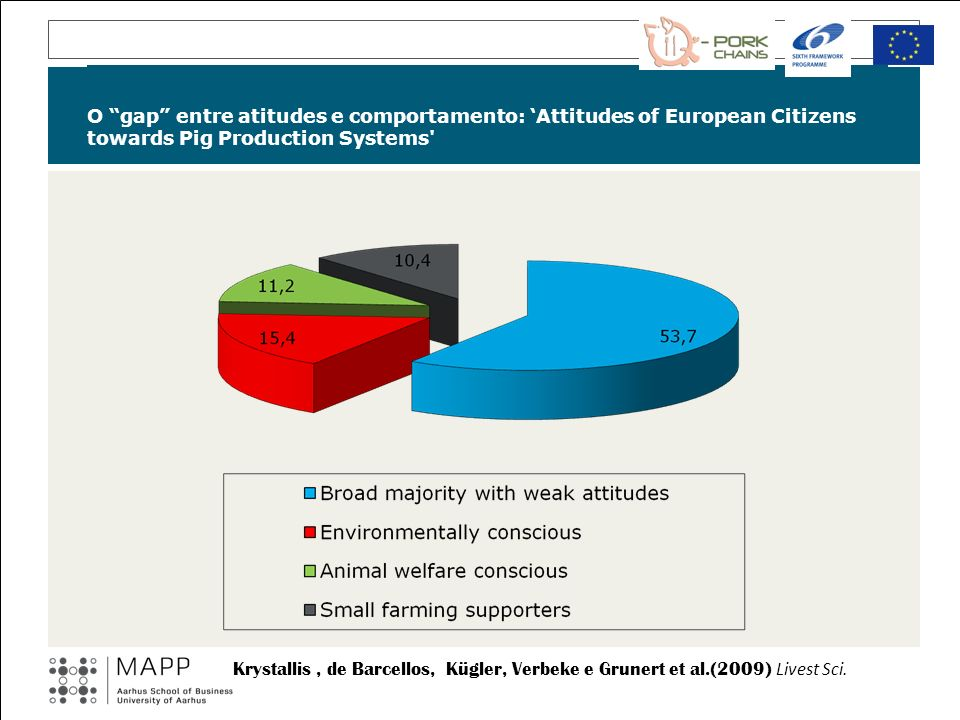 O gap entre atitudes e comportamento: 'Attitudes of European Citizens towards Pig Production Systems